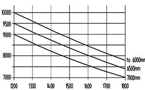 ht 100 d 1200 traglastdiagramm
