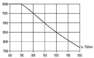 ht 100 d 600 traglastdiagramm