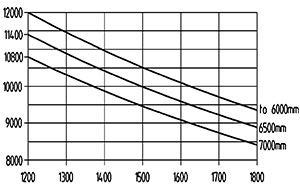 ht 120 d 1200 traglastdiagramm