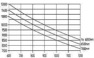ht 120 d 600 traglastdiagramm