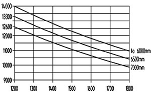 ht 140 d 1200 traglastdiagramm