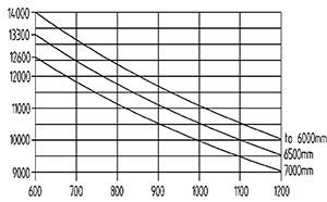 ht 140 d 600 traglastdiagramm