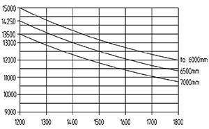 ht 150 d 1200 traglastdiagramm