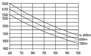 ht 150 d 600 traglastdiagramm