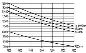 ht 160 d 1200 traglastdiagramm
