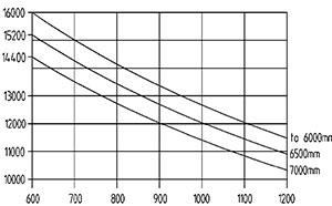ht 160 d 600 traglastdiagramm
