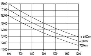 ht 180 d 600 traglastdiagramm