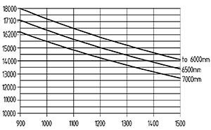 ht 180 d 900 traglastdiagramm