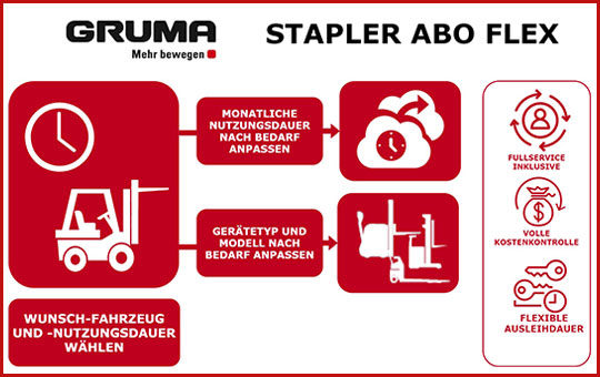 gruma stapler abo flex schaubild mit icons stapler hubwagen mit rotem rahmen 2